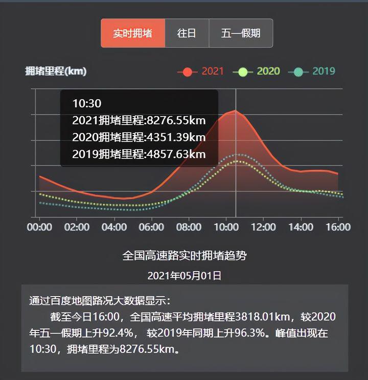 百度地图:五一假期首日上海迪士尼、深圳欢乐谷等游乐场热度大涨