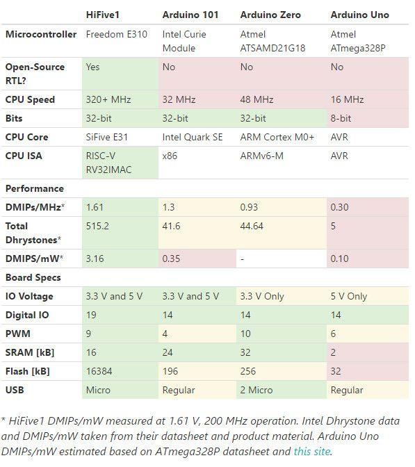 国内芯片技术交流-RISC-V - 解决国产民用处理器困局的终极方案?risc-v单片机中文社区(8)