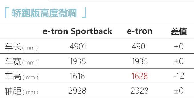 国产奥迪e-tron产品3月上市 NEDC续航里程500公里