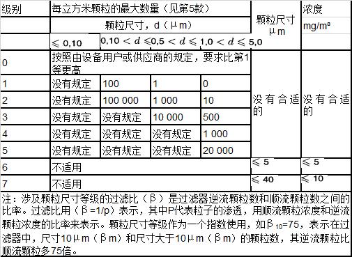 压缩空气后端处理问题27 / 作者:鲍斯净化 / 帖子ID:3053697,23415908