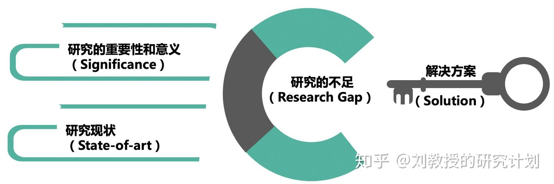 怎样写出优秀的的研究计划 (Research Proposal) ?插图
