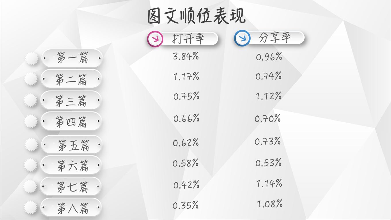 【独家】2018年11月微信公众号图文群发数据报告插图(3)