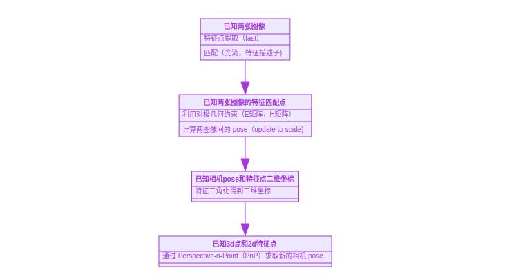 从零手写VIO——(六)VINS 初始化和 VIO 系统插图(6)