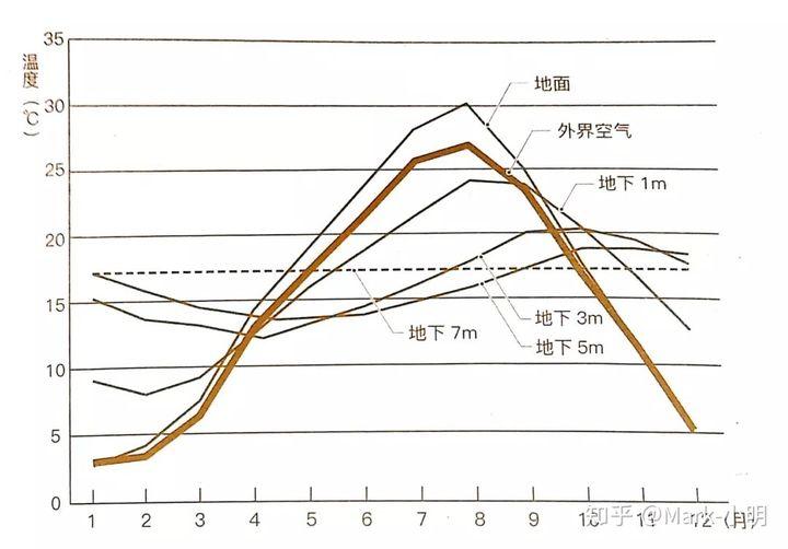 5分钟看图秒懂地源热泵插图(1)