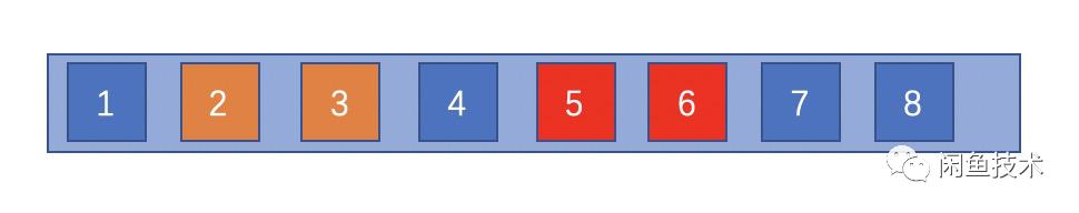闲鱼分配小二要多久(闲鱼排名打散算法)