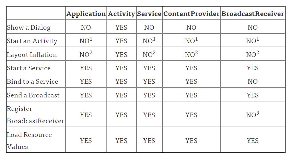 Android应用内存泄露分析、改善经验总结