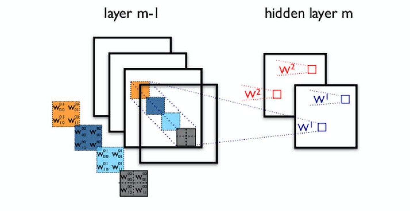 神经网络反向传播的数学原理