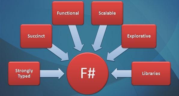JavaScript函数式编程(三)