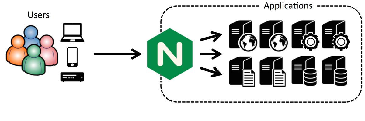 Node.js 应用程序的 5 条性能建议