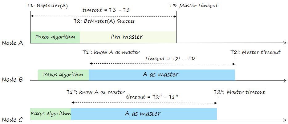 Paxos理论介绍(3): Master选举