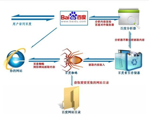 智能式搜索引擎的工作原理_图片搜索引擎