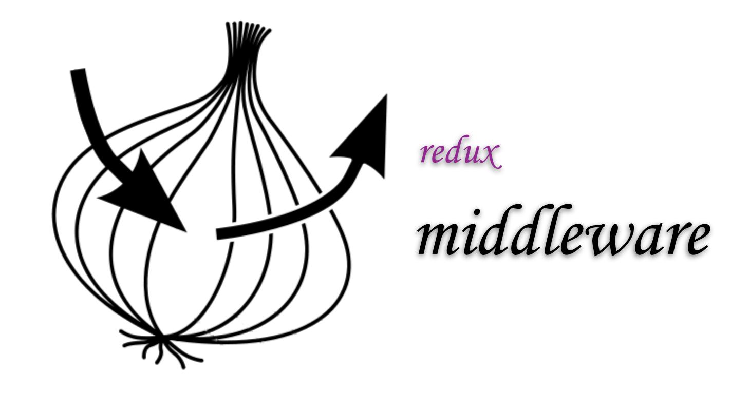 redux middleware 详解