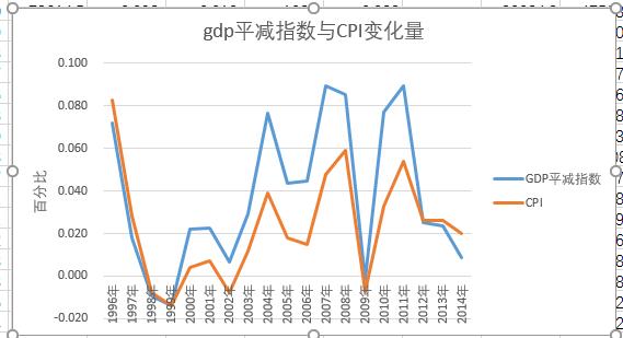 gdp的价格指数_指数函数图像