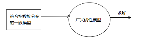 广义线性模型(Generalized Linear Model)