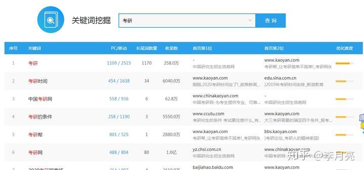 seo搜索引擎优化的工具,seo优化人员必备(图9)