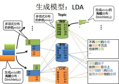 nlp中的主题模型