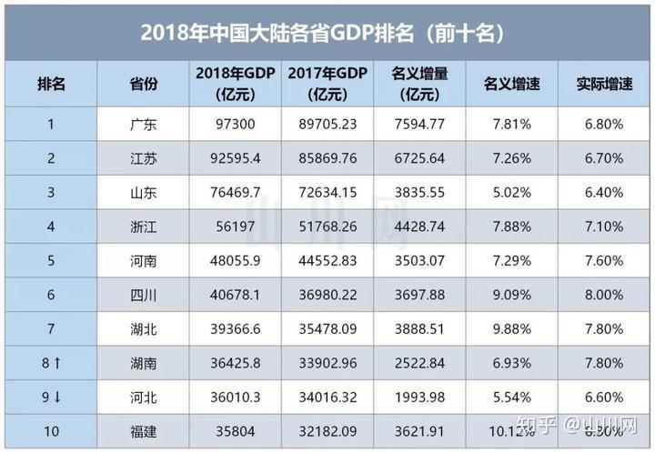 各省gdp排名_广西各市gdp排名2020