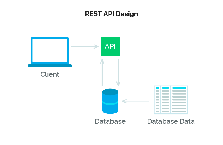 避免自己写的 url 被diss!建议看看这篇RESTFul API简明教程!