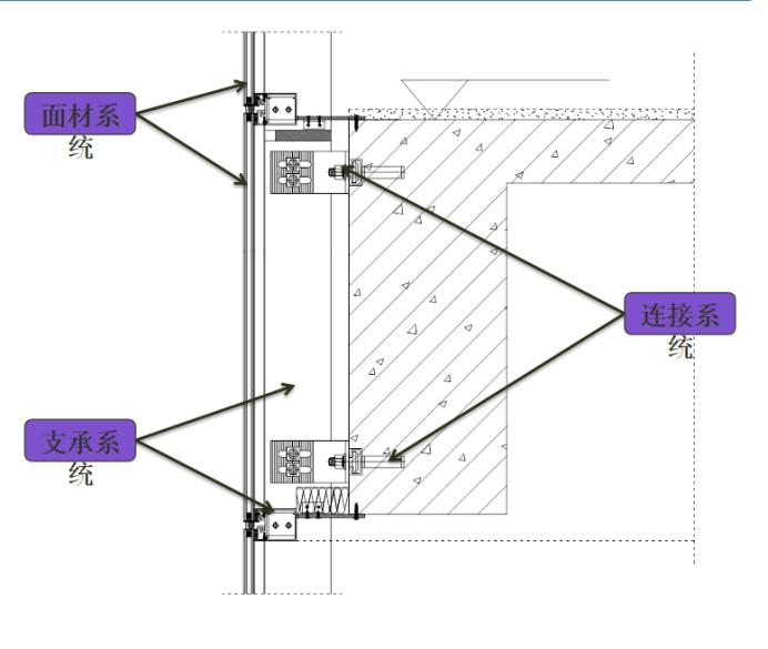 石材幕墙防雷设计_建筑设计专篇总结—幕墙(一) - 知乎