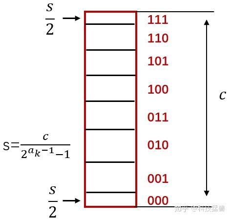 图27:量化过程