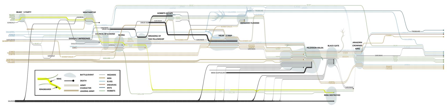 文本数据可视化(下)——一图胜千言