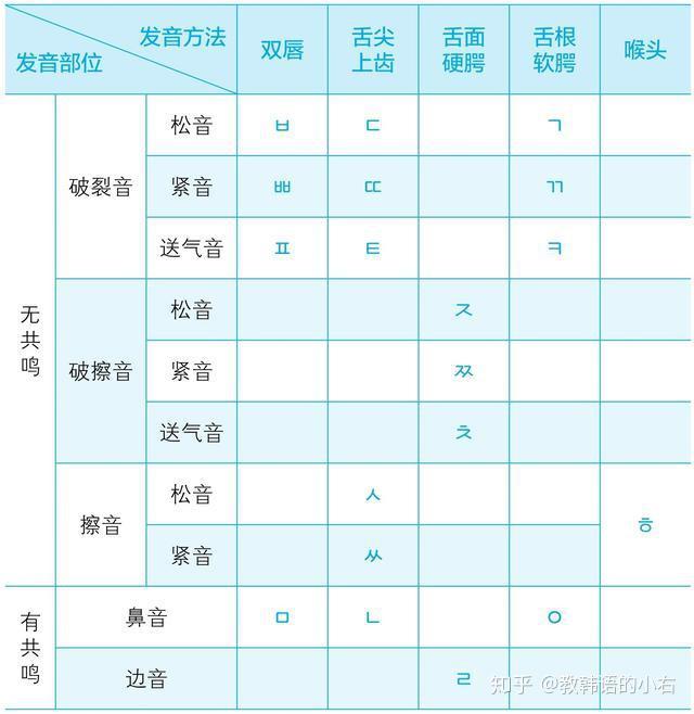 韩语发音快速入门_韩语学习丨帮助初学者快速入门韩语,认识韩语四十音, - 知乎