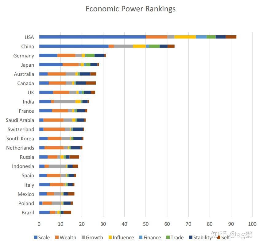 2019年综合国力排行_世界大国综合国力比拼 中国在美英俄法德后排第六