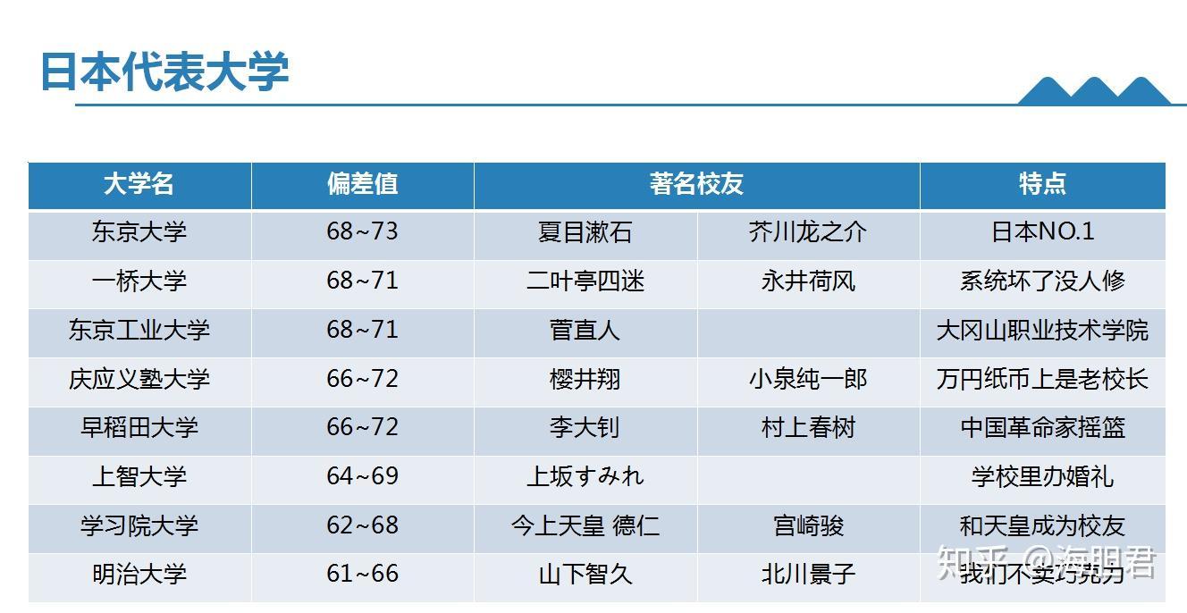 本科毕业去日本留学有哪些申请方案 本科毕业申请日本留学