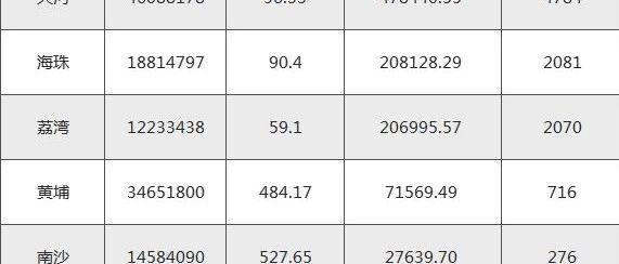 单位亩产GDP_亩产 超天河1倍,这个区才是广州GDP之王