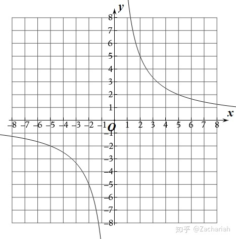 反比例 中1数学「比例・反比例」比例・反比例のグラフのかき方 教えます!