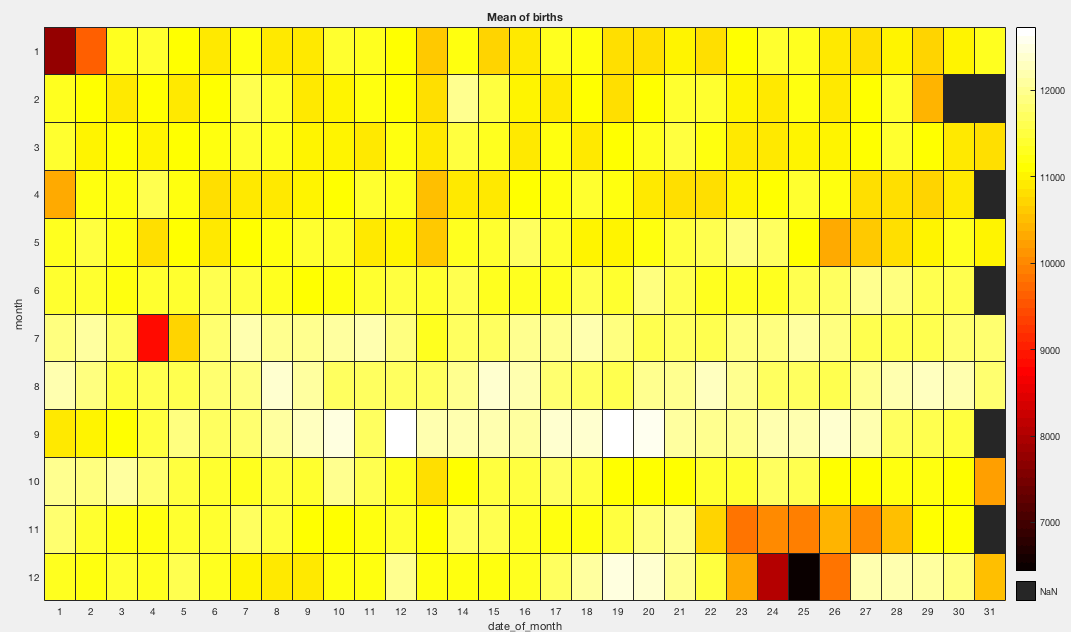 MATLAB数据可视化[2]:heatmap - 知乎