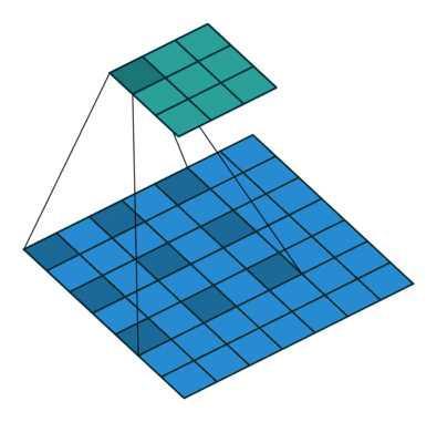 空洞卷积(Dilated Convolution):有之以为利,无之以为用