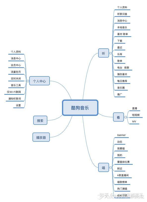 酷狗音乐繁星网_酷狗音乐APP产品功能架构图分享 - 知乎