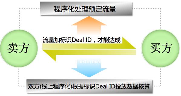 流量优先级和交易管理-IAB程序化广告定义系列【基础类】