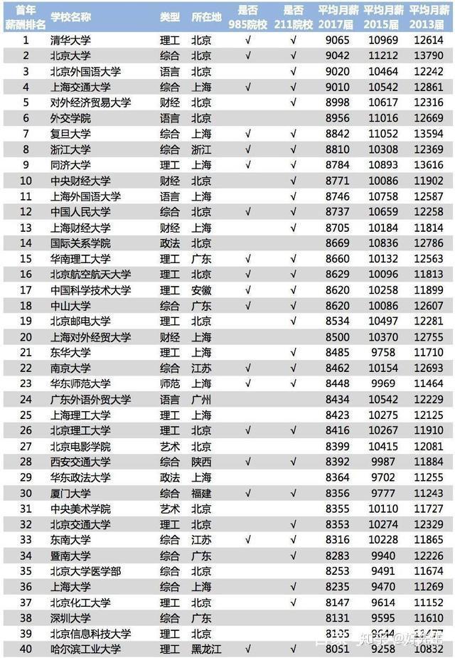 广东财经大学是211_广东外语外贸大学跟广东财经大学的金融就业哪个好点,哪个在 ...