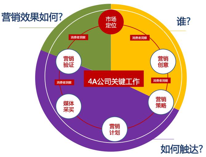 4A广告公司流程及岗位设置【业务类】