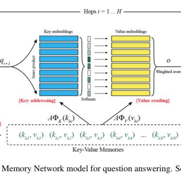 记忆网络-Memory Network