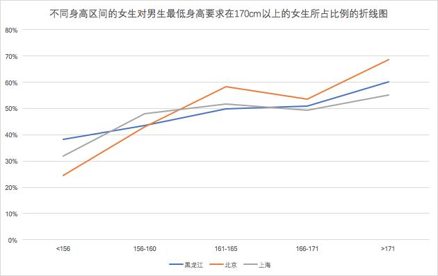 6fd2eaa7de985 可以看到女生身高越高,对男生最低身高要求在170cm以上的所占的比例也就越高(当然166cm-171cm的女生出现了反常),也就是说我这种170cm 的找对象压力还是挺大的.