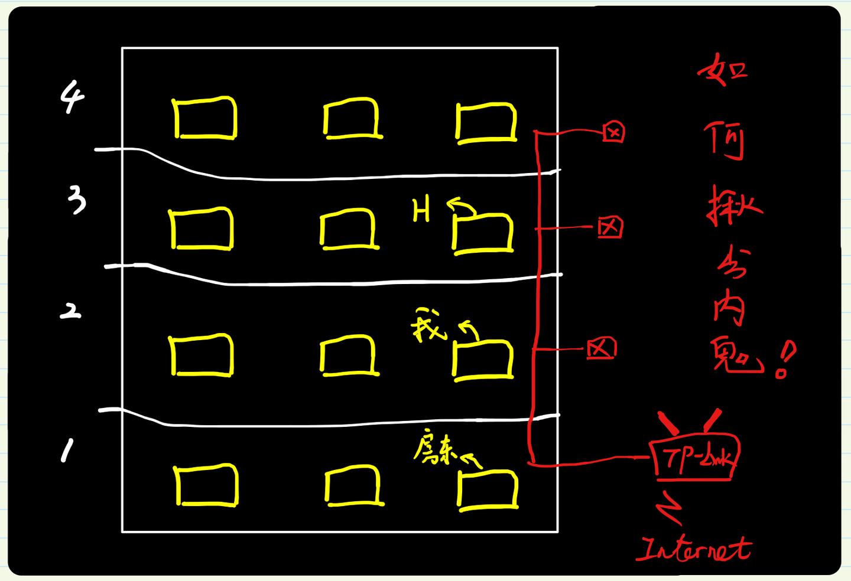 """图解ARP协议(三)ARP防御篇-如何揪出""""内鬼""""并""""优雅的还手""""?"""