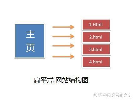 SEO站内优化:网站结构优化(十一)
