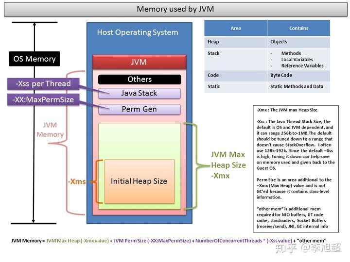 jvm memory model - 知乎