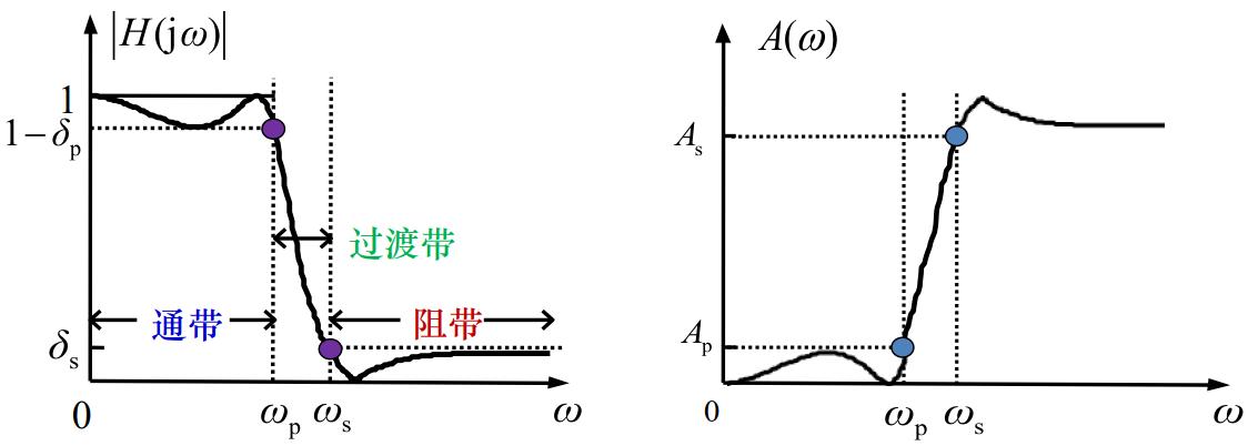 二阶无源高通滤波器_二阶有源带通滤波器设计 - 知乎