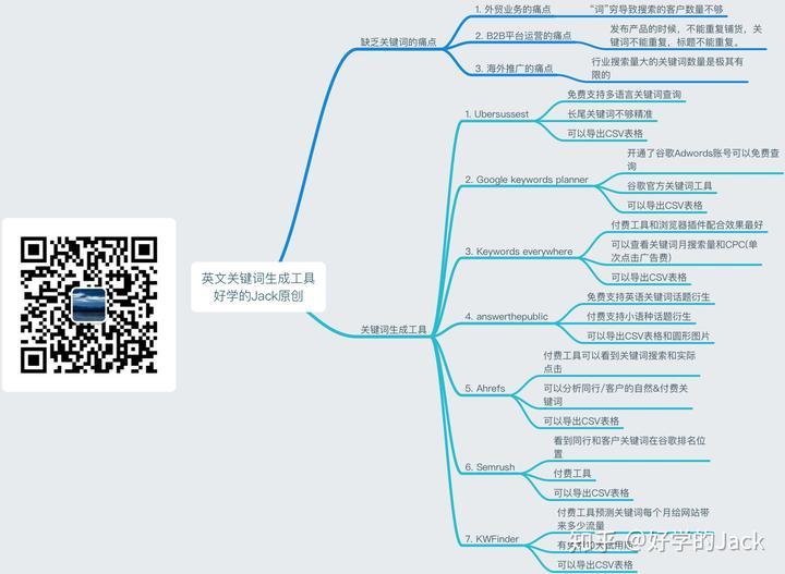 网站关键词的优化具体是如何操作的?(图2)