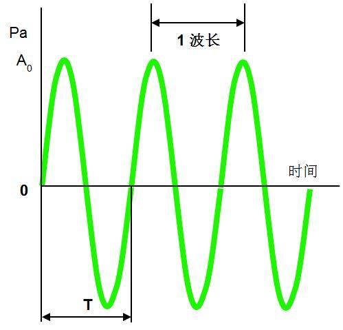 什么是傅立叶变换_什么是声波? - 知乎