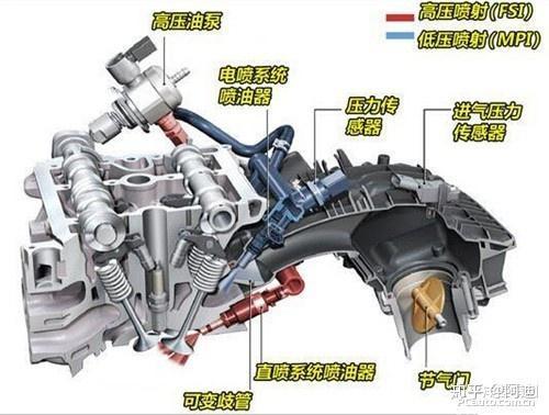 共轨柴油喷射系统_汽车发动机发展百年,发动机有哪些黑科技?有哪些比较著名的 ...