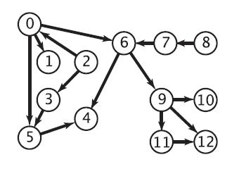 拓扑排序的实现方法以及环路检测