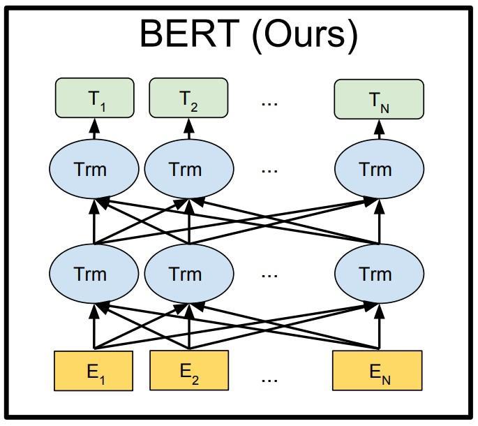一起读Bert文本分类代码 (pytorch篇 六)