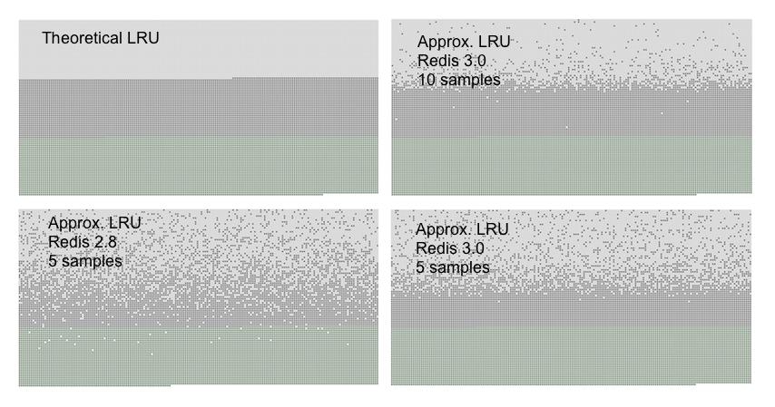 redis之父的博客翻译-Redis中的LRU算法改进