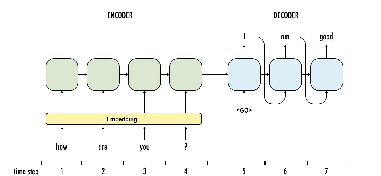 从Encoder到Decoder实现Seq2Seq模型