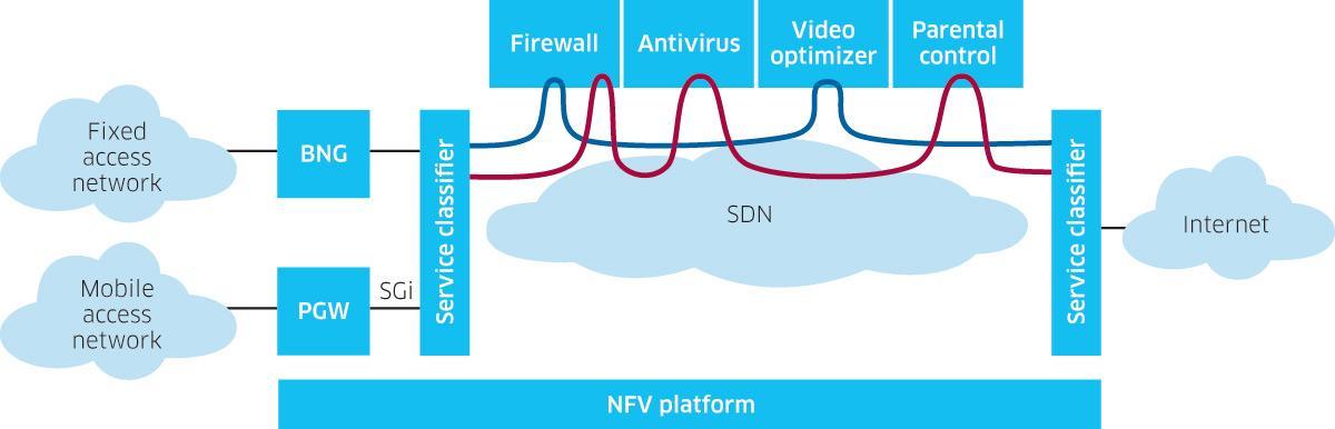 SDN中的服务链(SFC)闲聊